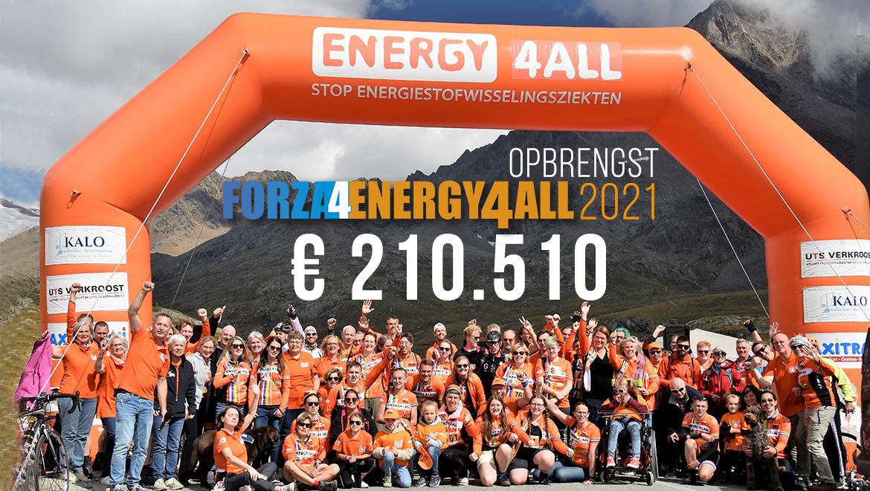 Forza4Energy4All-Opbrengst-2021
